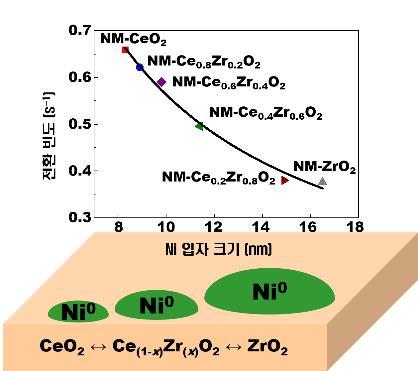 [Technical News]이산화탄소 자원화 가능한 니켈 촉매 가능해져 - 다아라매거진 기술뉴스