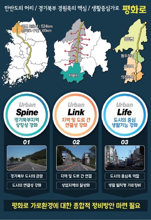 경기북부 중심축 국도3호선 '평화로' 환경개선 필요