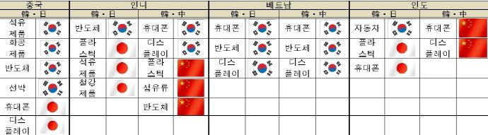 '신흥 빅4시장'IT제품 '소리없는 전쟁 중'