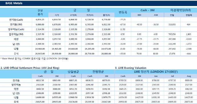 [5월15일] Copper, 달러 상승에 하락(LME Daily Report)