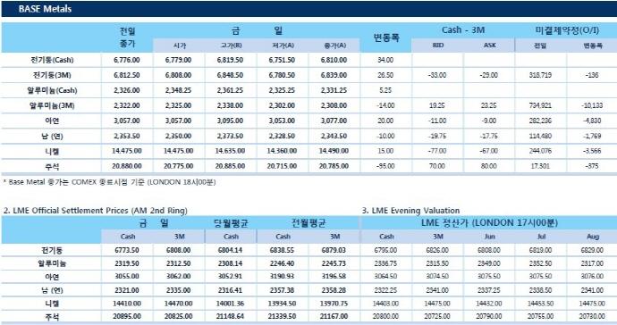 [5월16일] 달러상승 비철가격 압박(LME Daily Report)