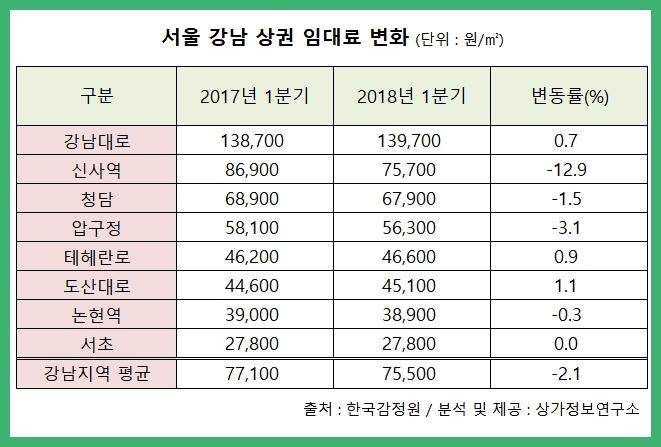 강남 상권, 임대료 1년새 -2.1% '거품' 걷히나
