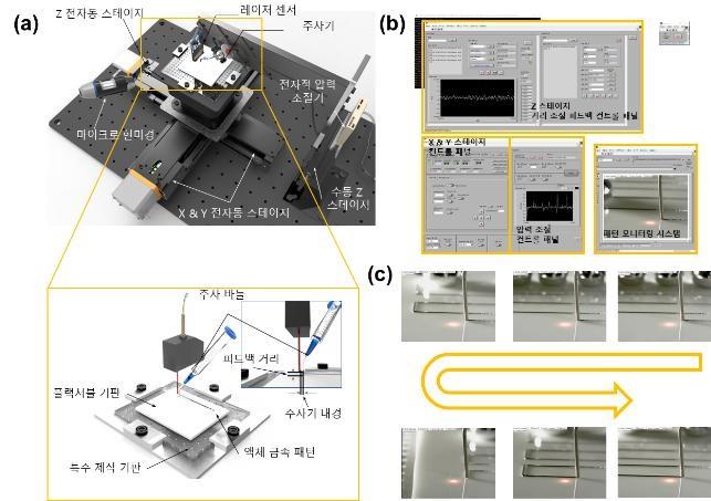 액체 금속 전자회로, 웨어러블 기기에도 사용 가능해져