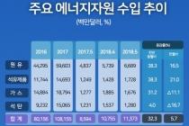 [인포그래픽] 5월 수출 509.8억 달러, 역대 5위 기록