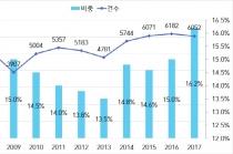 한국 기업, 테크 스타트업 인수합병 등 해외 M&A 부진