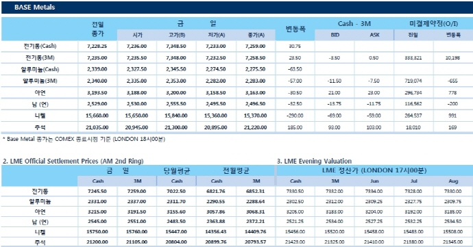 [6월7일] Copper 5영업일 연속 상승랠리(LME Daily Report)