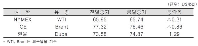 [데일리 Oil] 미 원유 시추기수 증가 등으로 유가 소폭 하락