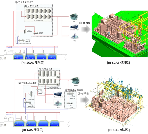 대형엔진 장착 LNG운반선 연료 절감형 연료가스 공급시스템 개발