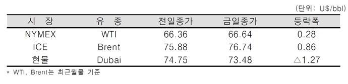 [데일리 Oil] 미 원유 재고 감소에 유가 상승