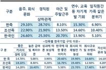중국, 모바일결제·인공지능·정보통신 분야 한국기업보다 '한수 위'