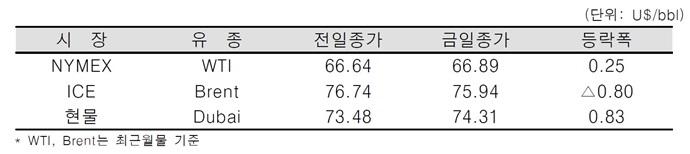 [데일리 Oil] WTI 상승, 브렌트유 하락