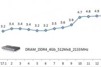 ICT 수출, 18개월 연속 두 자릿수 역대 '4위' 기록