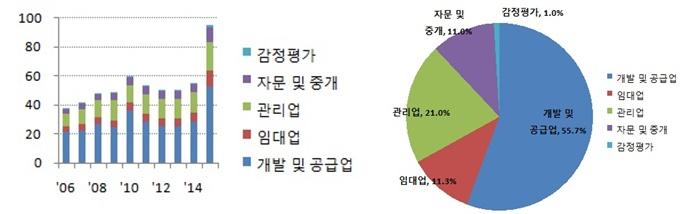 부동산서비스산업 진흥법, 20일 본격 시행