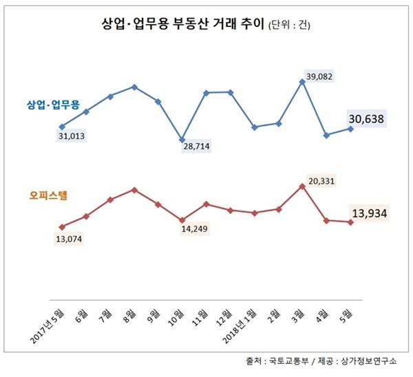 상업·업무용부동산 거래 전월 대비 3.8% ↑