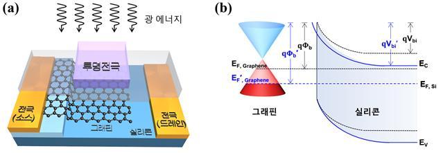 [Technical News]그래핀-실리콘 결합으로 광센서 성능 끌어올려 - 다아라매거진 기술뉴스