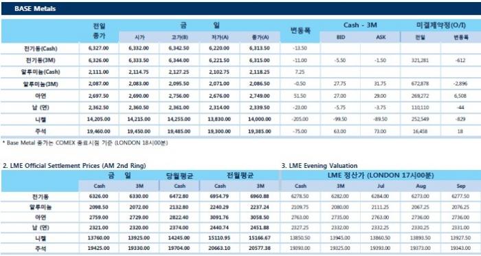 [7월6일] 미국 $34bln 중국산 수입품 관세 부과, 중국도 맞불(LME Daily Report)