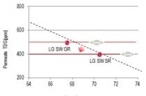 해수담수화 플랜트 고성능 RO 분리막 제조 기술 '국산화' 성공