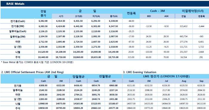 [7월10일] LME 전기동 순매수 포지션 5개월래 최저치 하락(LME Daily Report)