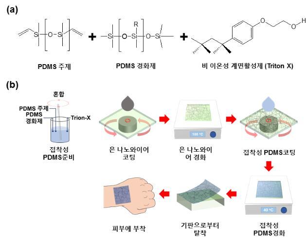 투명 접착성 전도체, 피부에 부착 가능해져