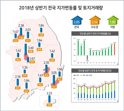 올 상반기 땅값 세종>부산>서울>대구 순으로 많이 올라