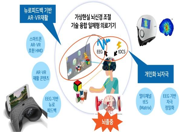 인공지능·로봇 기반 신 의료기기 개발에 420억 원 투자