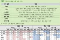 '한국 ICT 호황'? 반도체·대기업 편중, 신생기업 부족