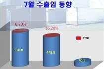 반도체·일반기계·석유화학·철강·디스플레이·차부품·무선통신 등 수출↑