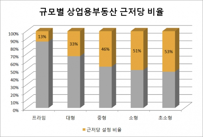 서울시 상업용부동산, 대다수 '근저당 설정'