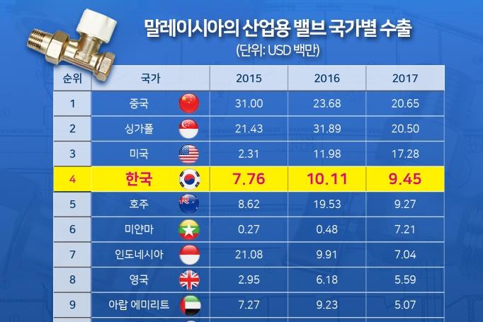 [그래픽뉴스] 말레이시아 산업용 밸브 시장 동향