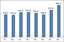 반도체·디스플레이·휴대폰 등 3대 주력품목 43개월만 수출 동반 증가