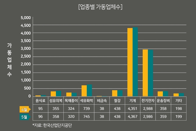 [그래픽뉴스]공장 가동률 전국 평균 81%, 소비자 물가 1.5% 상승