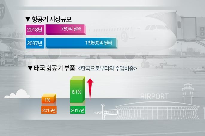 [그래픽뉴스] 태국 미래 항공 산업, 부품 및 장비 관련 수출 증가세