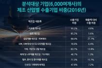 [그래픽뉴스] 한국 경제, 수출-내수 간 연결고리 약화 됐나