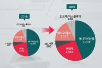 [그래픽뉴스] 내년 산업부 예산 7조6천708억 원