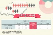 [그래픽뉴스] 탈(脫) 서울 많아지고, 제주 순유입 늘고