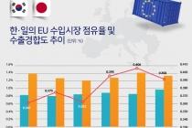 [그래픽뉴스] '일-EU EPA' 발효, 일본과의 경쟁 치열해질 듯