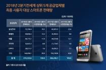 [그래픽뉴스] 화웨이 애플 제쳤다 2분기 전 세계 스마트폰 판매량 2위