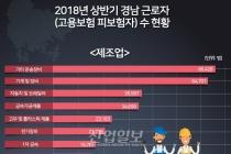 [그래픽뉴스] 조선산업 밀집 거제시와 통영시, 고성군 근로자 수 '뚝'