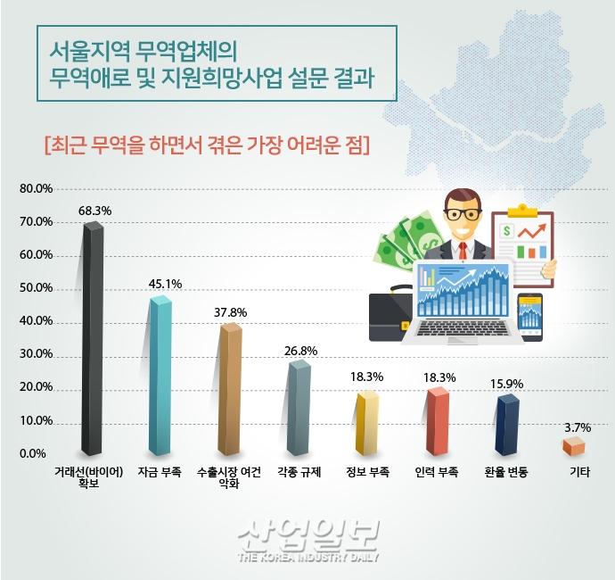 [그래픽뉴스] 서울지역 수출입 업체 '거래선 확보'와 '자금 부족'애로