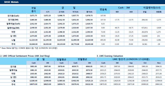 [9월12일]  미국, 중국에 무역협상 재개 제안(LME Daily Report)