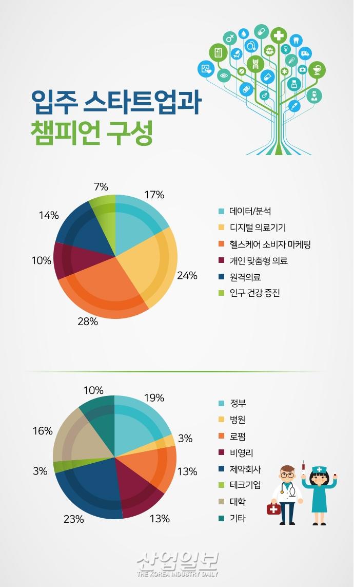 [그래픽뉴스] 글로벌 액셀러레이터 '매스챌린지(MassChallenge)' 성공비결