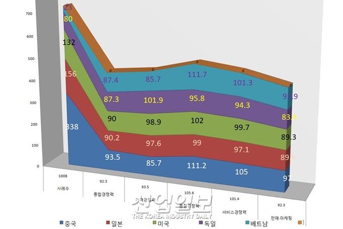 한국의 수출 중소기업,  생산거점으로 중국보다 베트남 선호