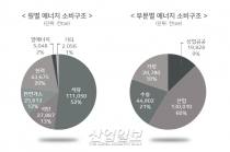 [그래픽뉴스] 산업부문 원료용 에너지 소비 늘어