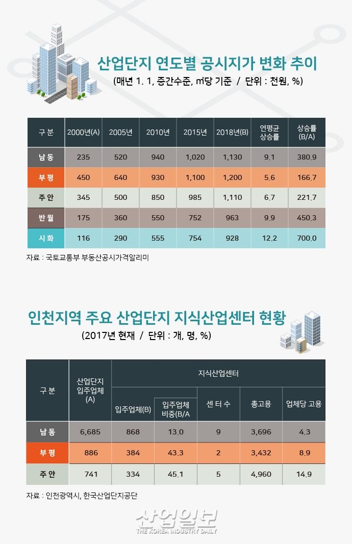 [그래픽뉴스] 수도권 지역별 주요 산업단지, 고용 및 생산액 증가율 상회