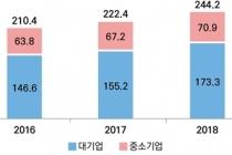 상반기 ICT산업 호조, 중소기업 5.4% 상승