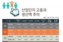 [그래픽뉴스] 산업단지 입주업체 고용인원, 시화산업단지 12만9천777명
