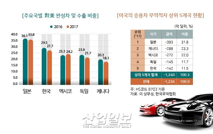 [그래픽뉴스] 美 자동차 고관세 부과시, 한국 수출 감소율 얼마나