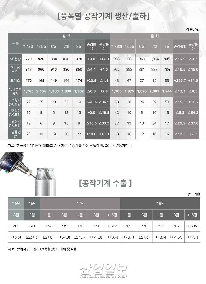 [그래픽뉴스] 공작기계 수주, 시장 위축에 '주춤'
