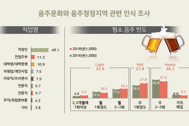 [그래픽뉴스] 음주문화와 음주청정지역 '그 사이'