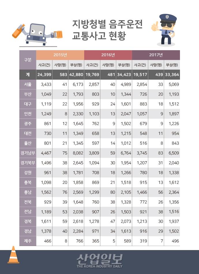 [그래픽뉴스] 음주운전 사고에 관대한 대한민국(?)
